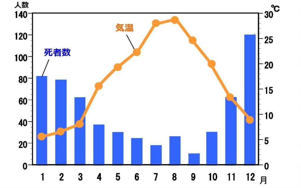 入浴中の急死者の搬送数グラフ
