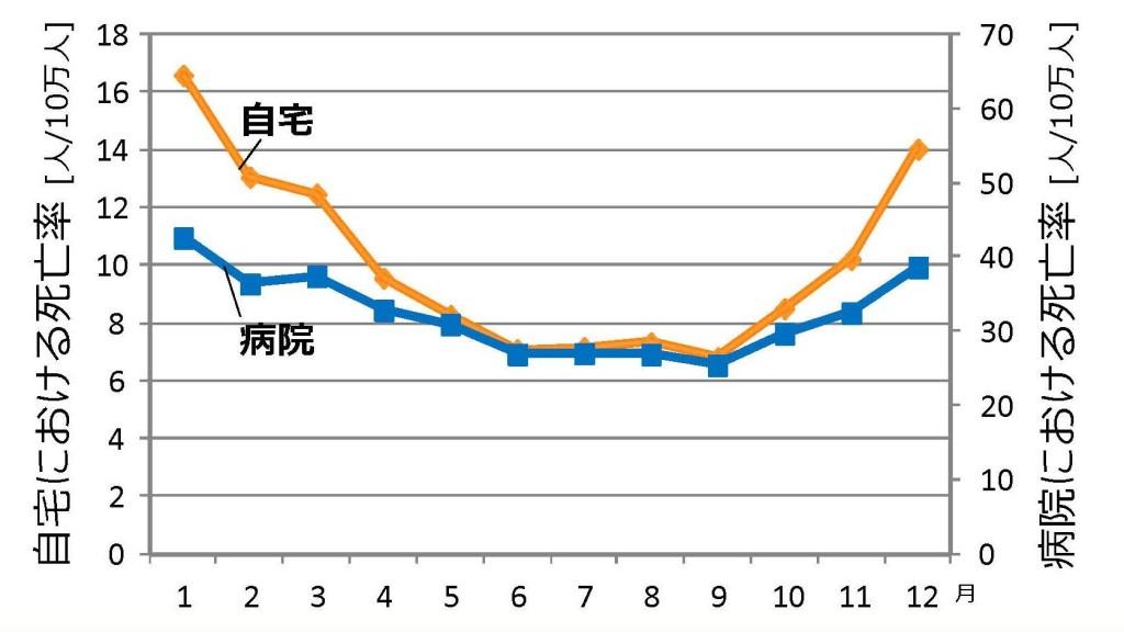 心疾患における冬の死亡率の増加グラフ