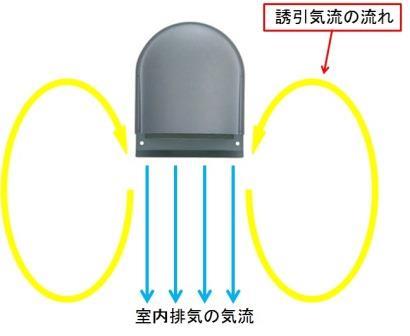 換気扇フード周りの空気の動き