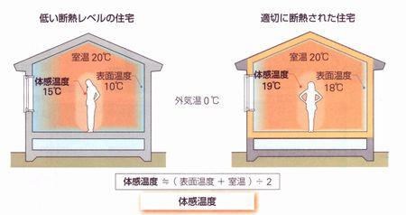 部屋の温度と体感温度の関係を表した画像